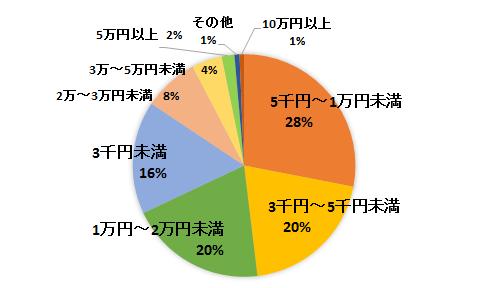 20150111