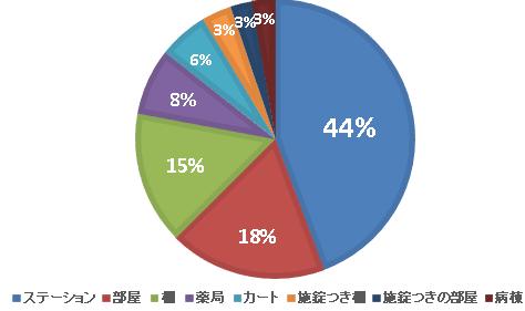 点滴 グラフ (1)