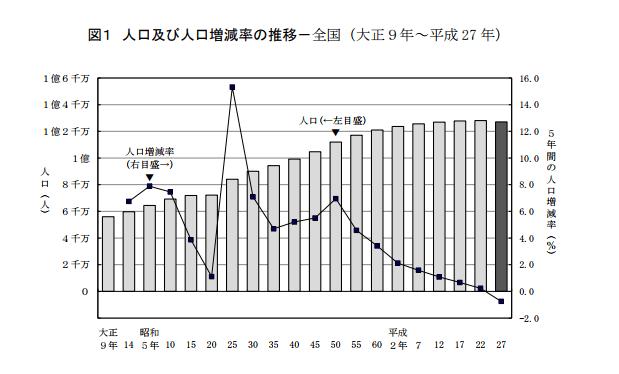 平成27年国勢調査人口等基本集計 結果の要約