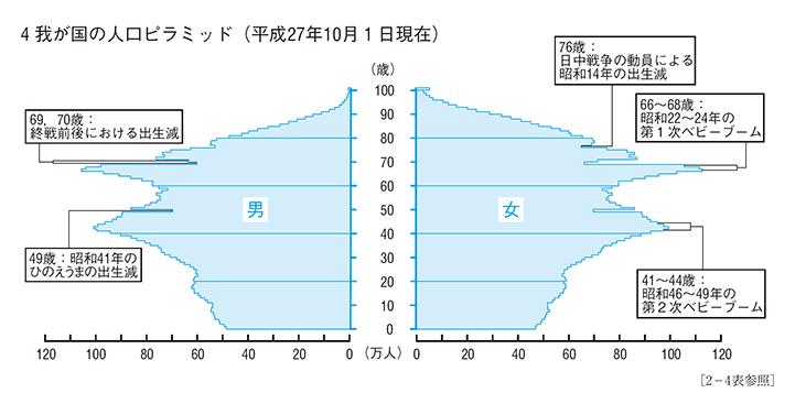 統計局ホームページ 日本の統計 2017-第2章 人口・世帯