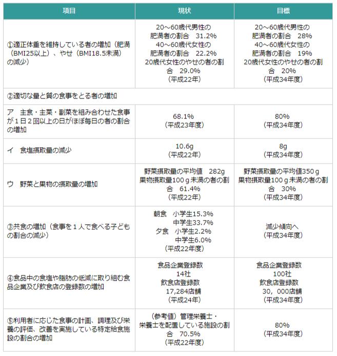 健康日本21(第二次)|厚生労働省