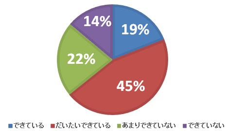 時短 グラフ 1