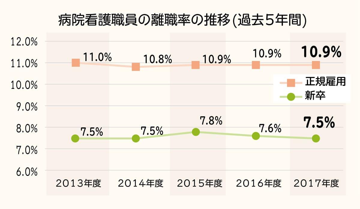 病院看護職員の離職率推移