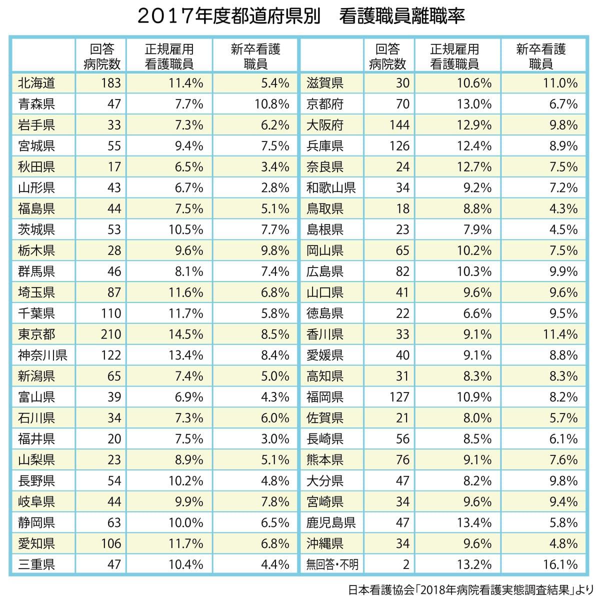 都道府県別看護職員離職率(2017年度)