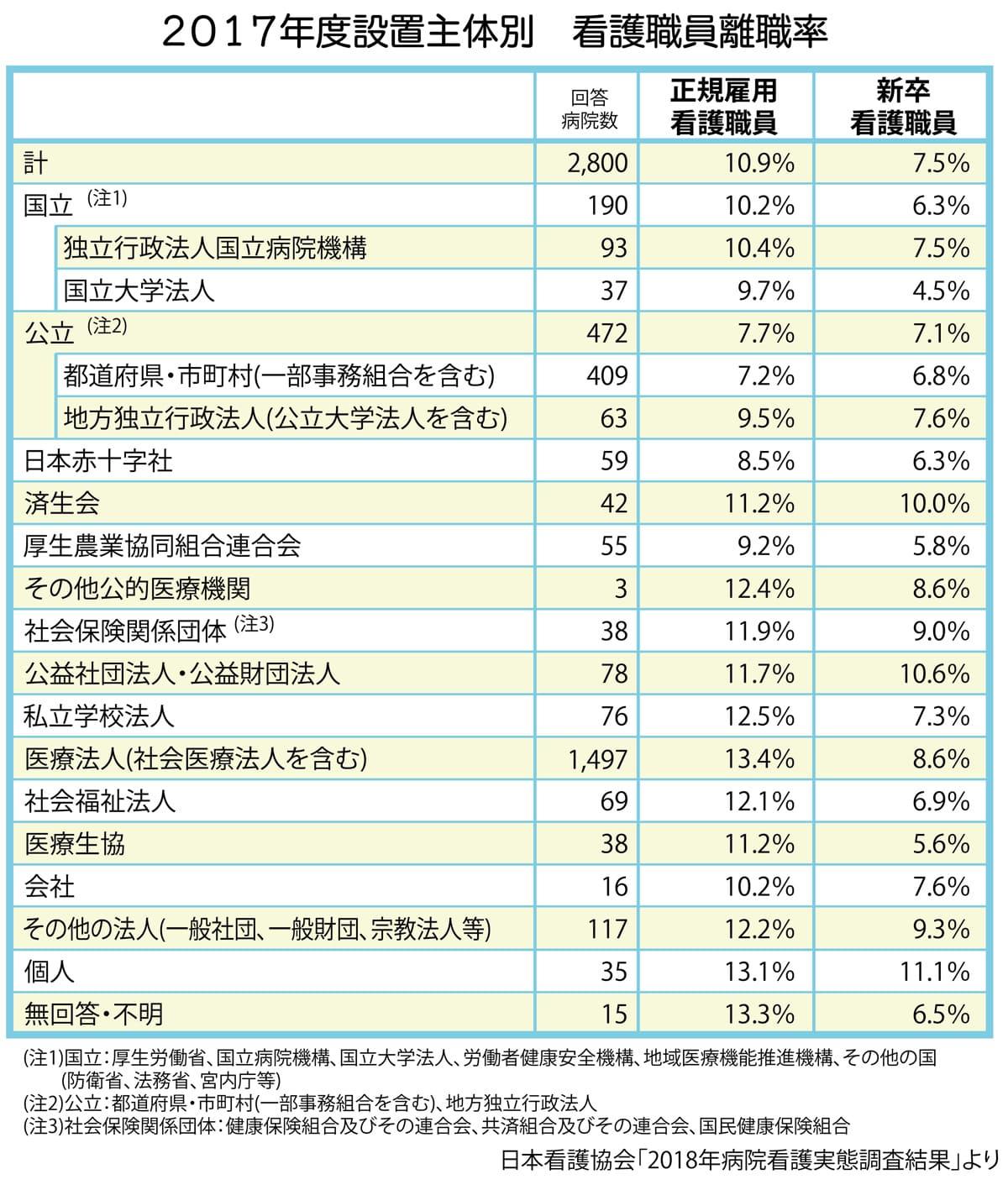 設置主体別看護職員離職率(2017年度)